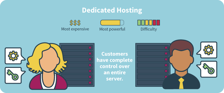 Unmetered Dedicated Servers