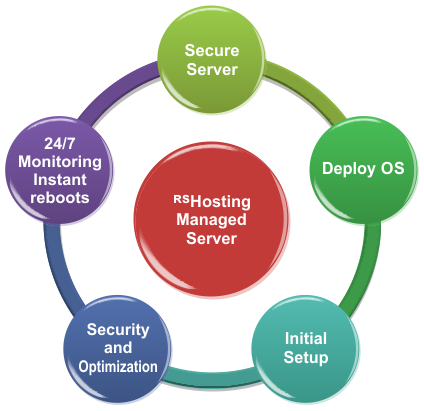 Features of Fully Managed German Dedicated Servers
